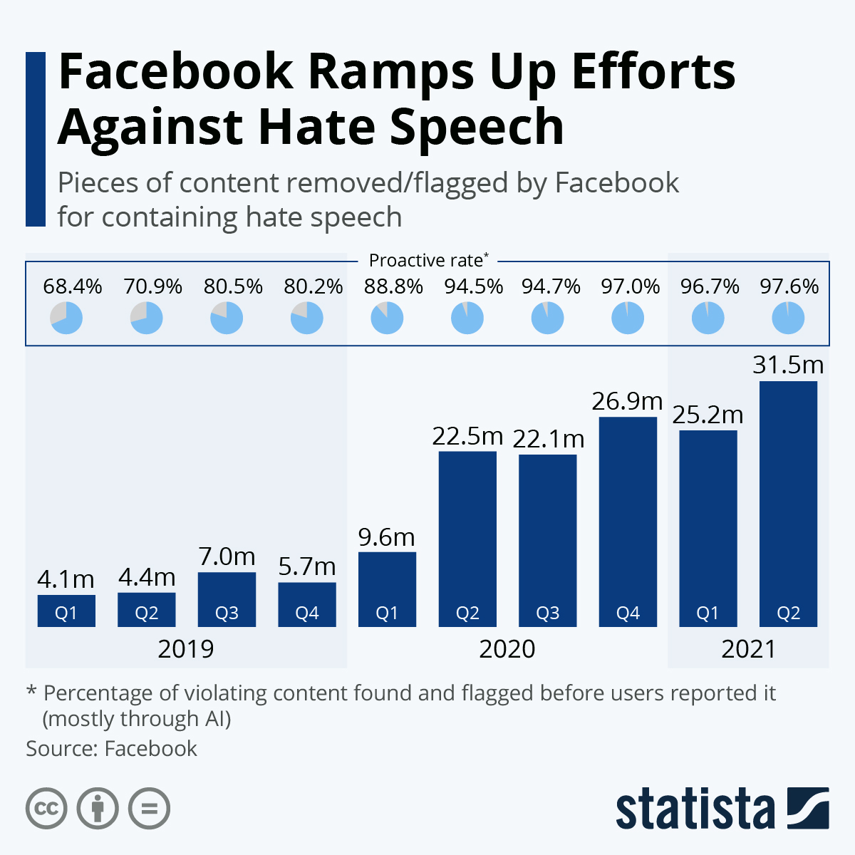 Infographic: Facebook Ramps Up Efforts Against Hate Speech | Statista