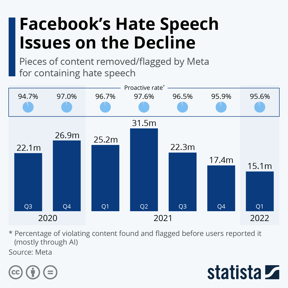 Infographic: Facebook Removes Record Number Of Hate Speech Posts | Statista