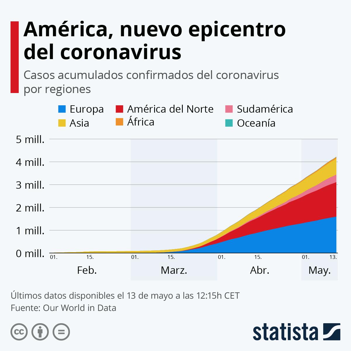 Infografía: América ya es el continente con más casos de coronavirus | Statista