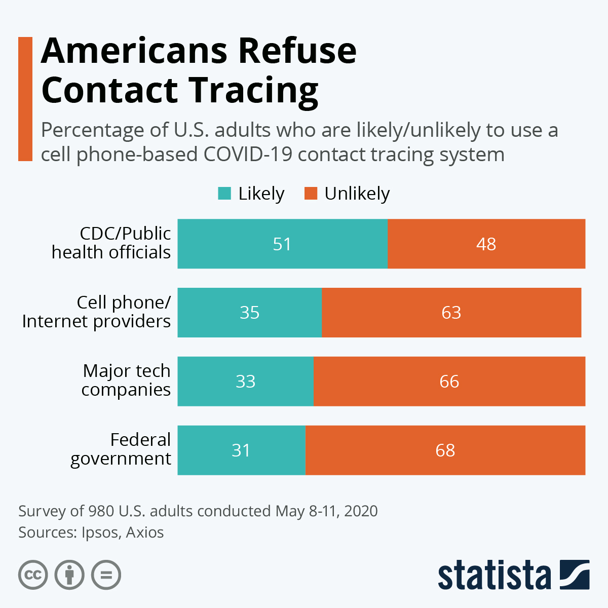 Infographic: Americans Refuse Contact Tracing | Statista