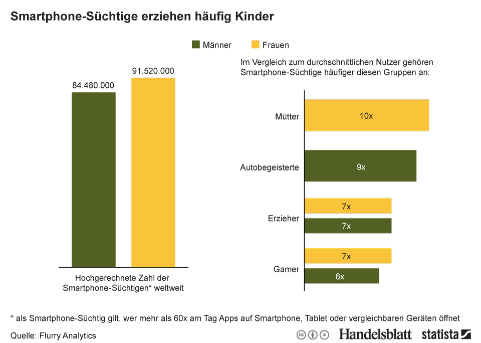 Infografik: Smartphone-Süchtige erziehen häufig Kinder | Statista