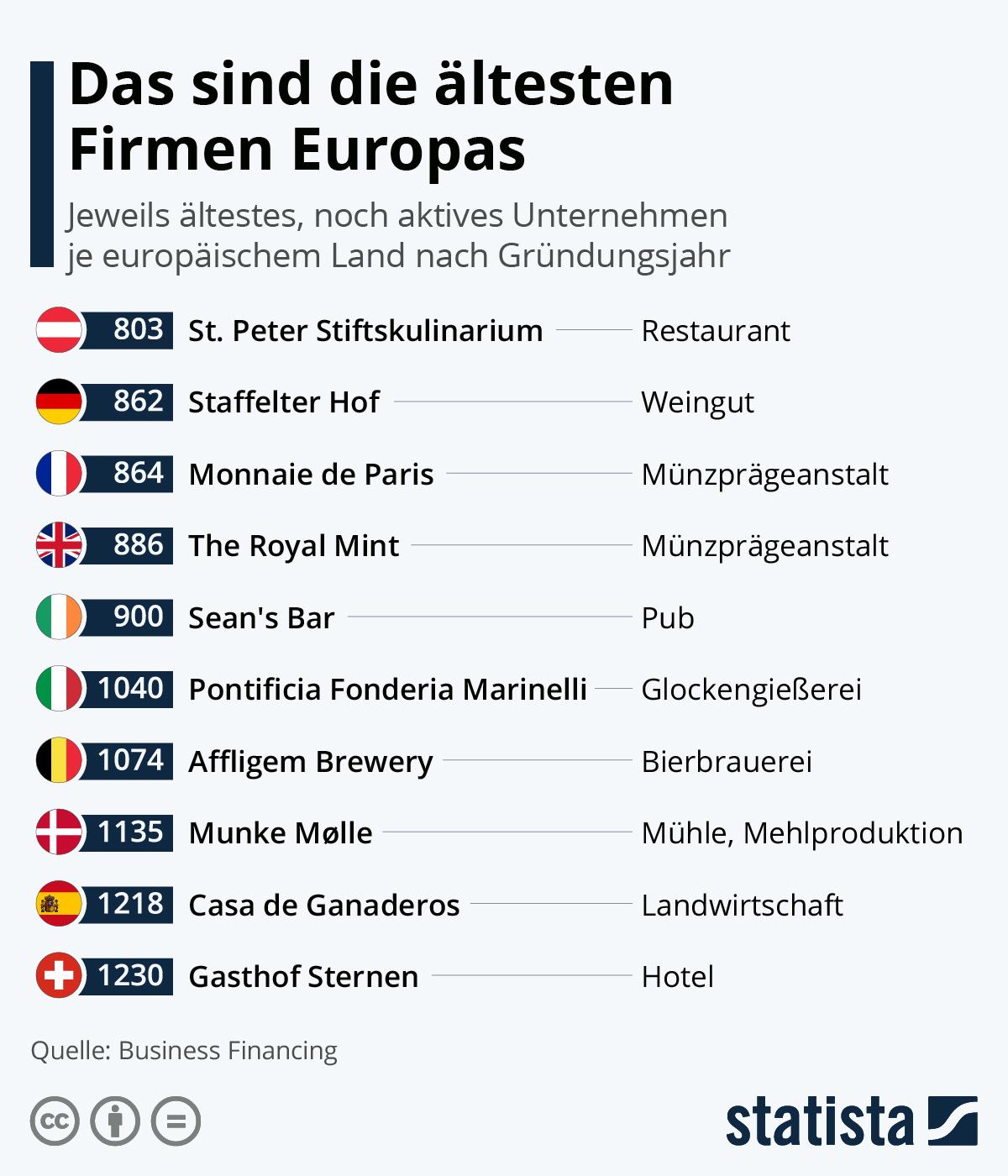 Infografik: Das sind die ältesten Firmen Europas | Statista