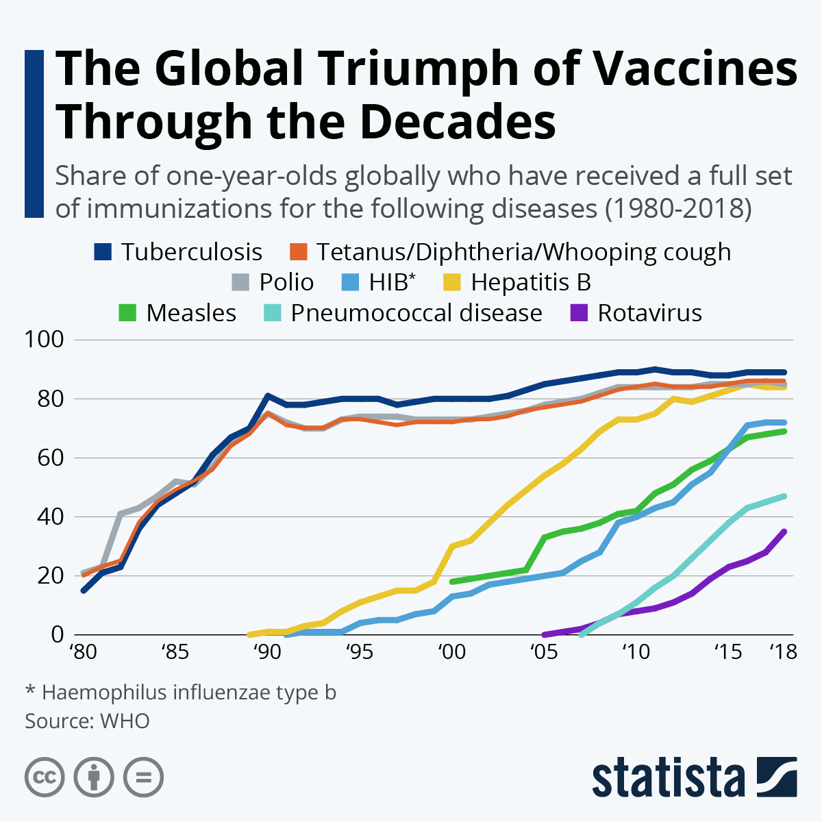 Infographic: The Global Triumph of Vaccines Through the Decades | Statista