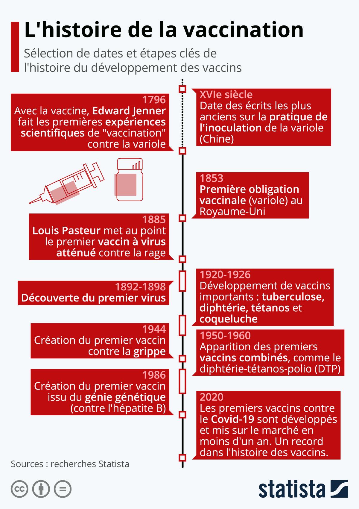 Infographie: L'histoire de la vaccination : de l'empirisme au génie génétique | Statista