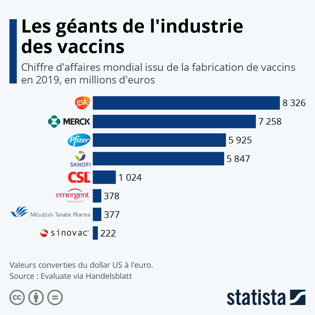 Infographie: Les géants de l'industrie des vaccins | Statista