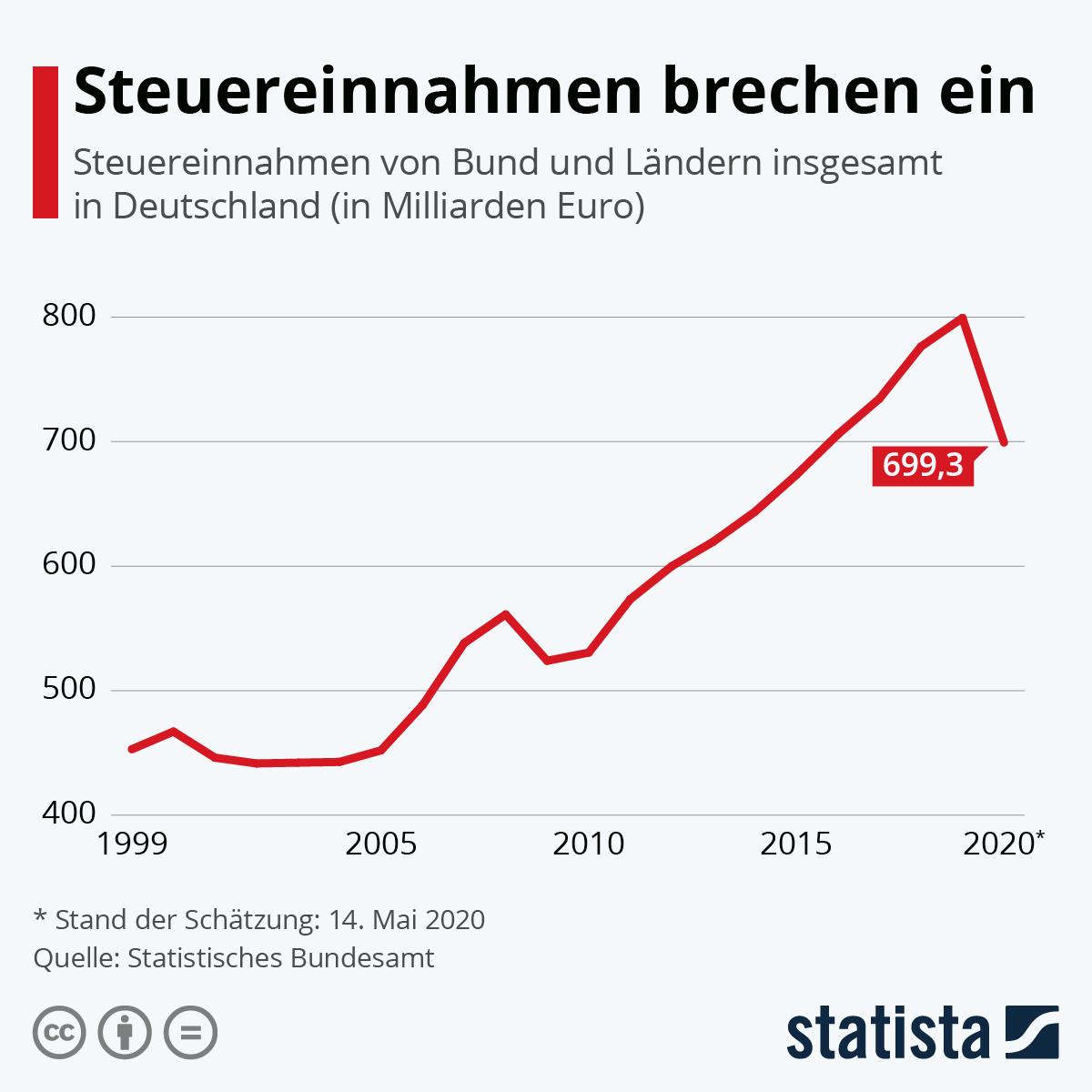 Infografik: Steuereinnahmen brechen ein | Statista