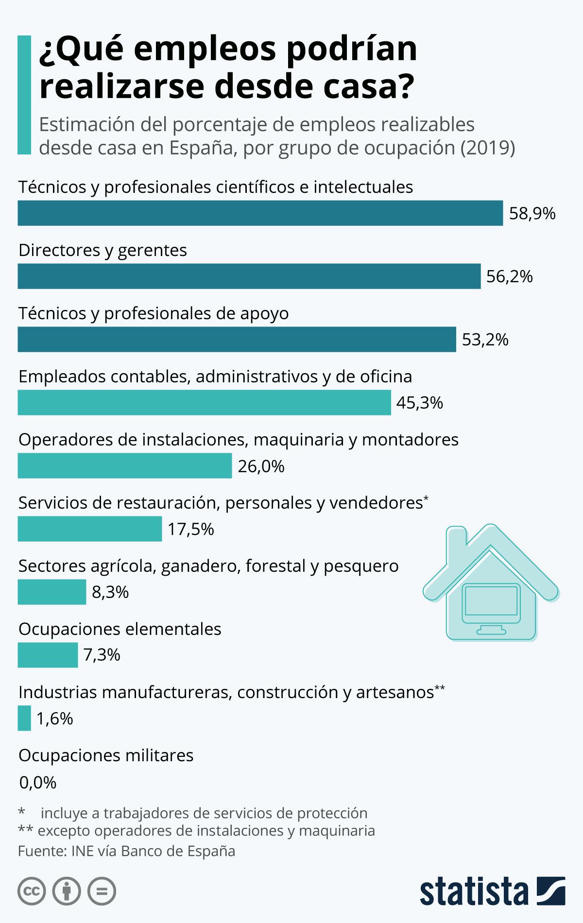 Infografía: ¿Qué tipo de trabajos pueden hacerse desde casa? | Statista
