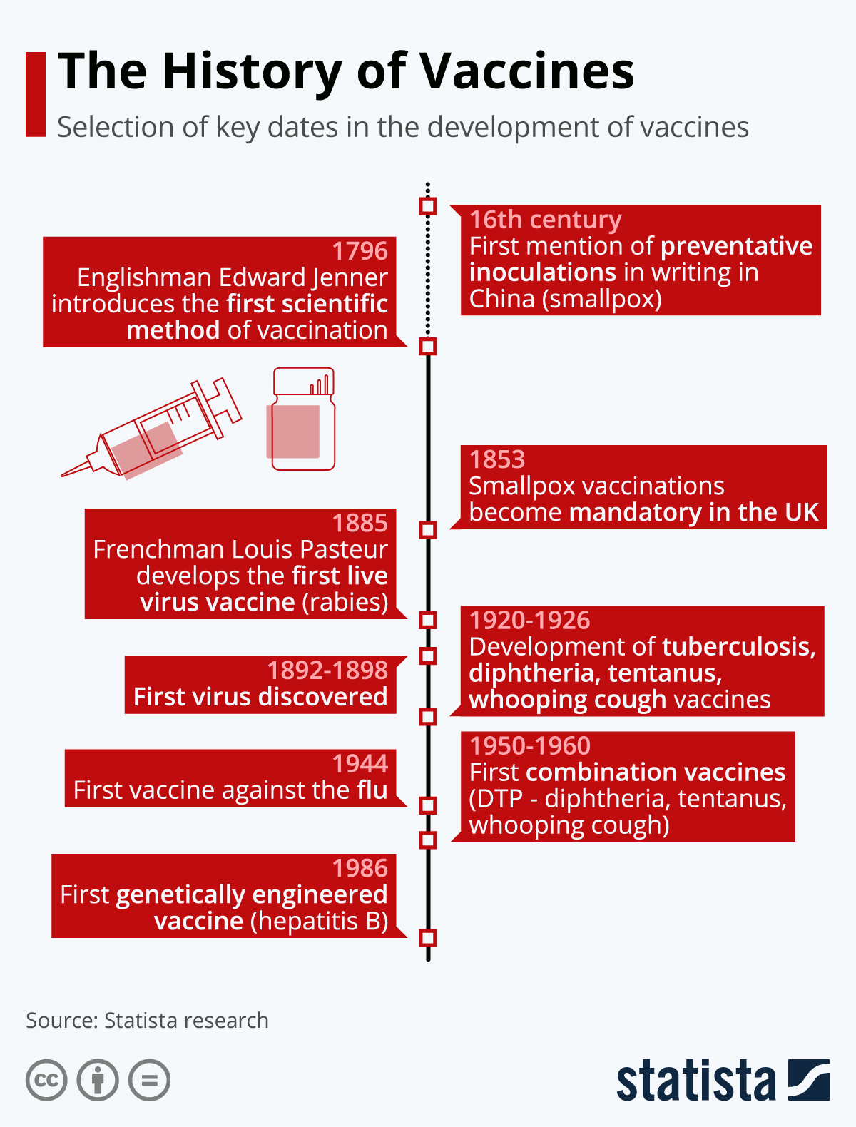 Infographic: The History of Vaccinations | Statista