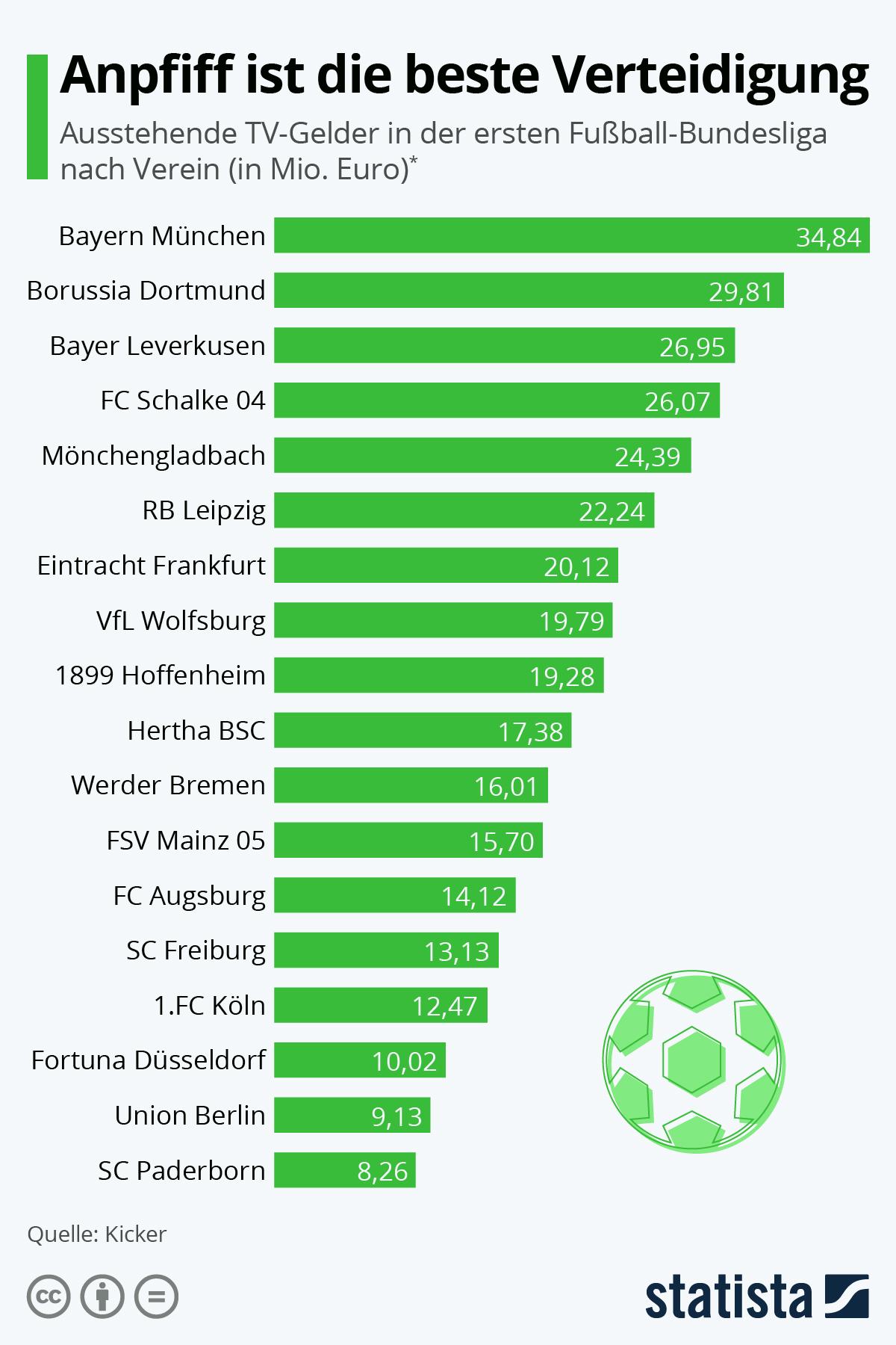 Infografik: Anpfiff ist die beste Verteidigung | Statista