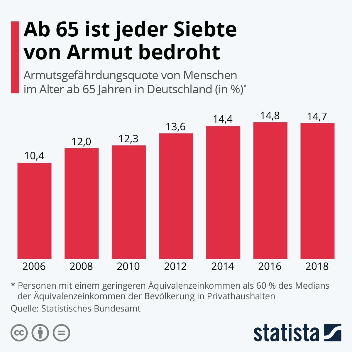 Infografik: Ab 65 ist jeder Siebte von Armut bedroht | Statista