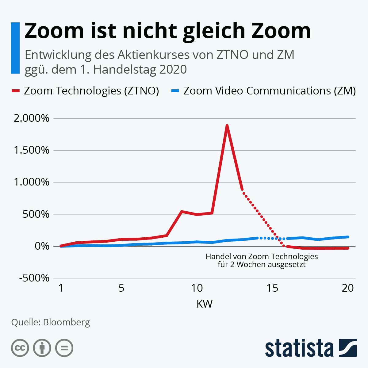 Infografik: Zoom ist nicht gleich Zoom | Statista