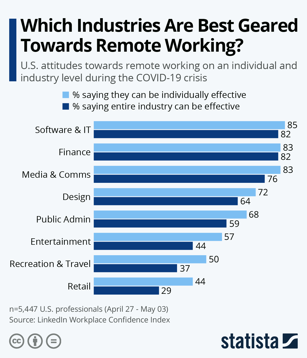 Infographic: Which U.S. Industries Are Best Geared Towards Remote Working? | Statista