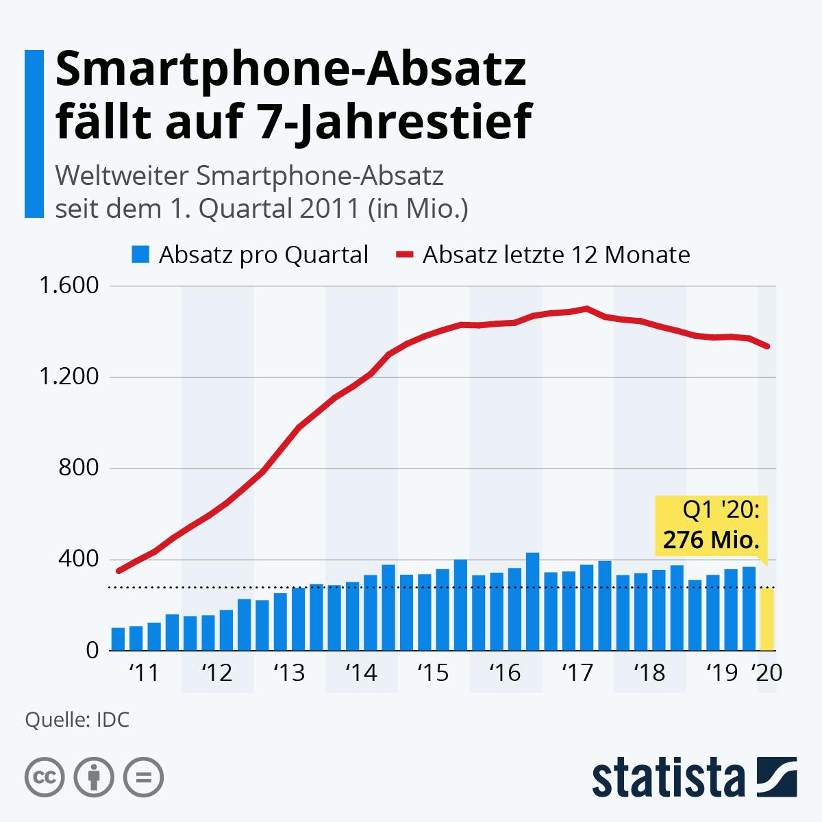 Infografik: Smartphone-Absatz fällt auf 7-Jahrestief | Statista