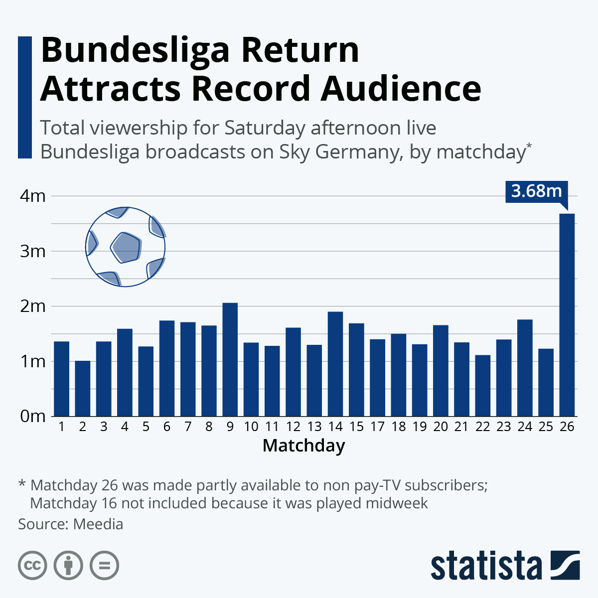 Infographic: Bundesliga Return Attracts Record Audience | Statista