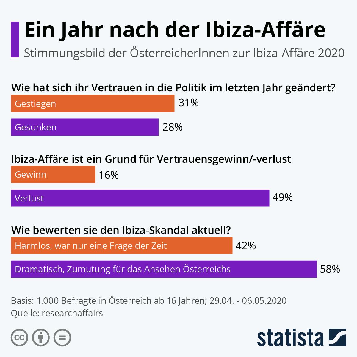 Infografik: Ein Jahr nach der Ibiza-Affäre | Statista