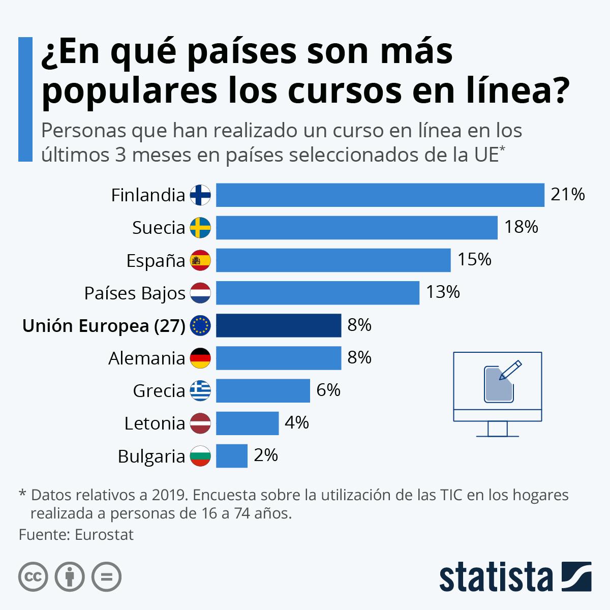 Infografía: España, tercer país de la UE donde se realizan más cursos en línea | Statista