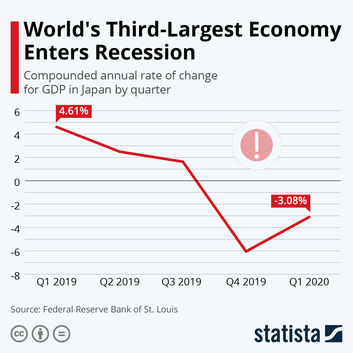 Infographic: World's Third-Largest Economy Enters Recession   Statista