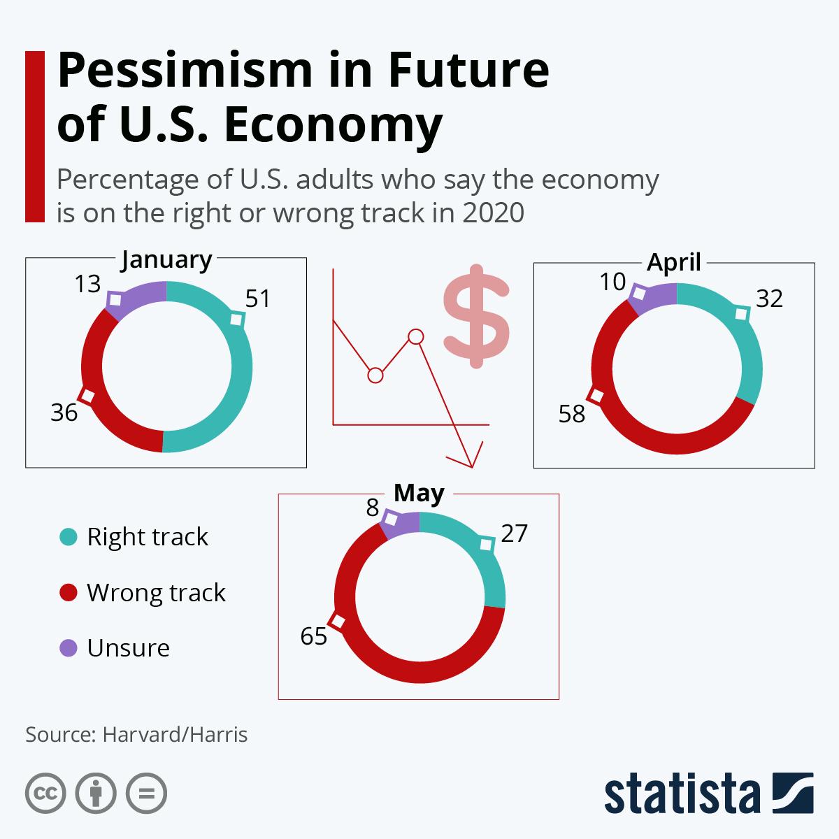 Infographic: Pessimism in Future of U.S. Economy | Statista