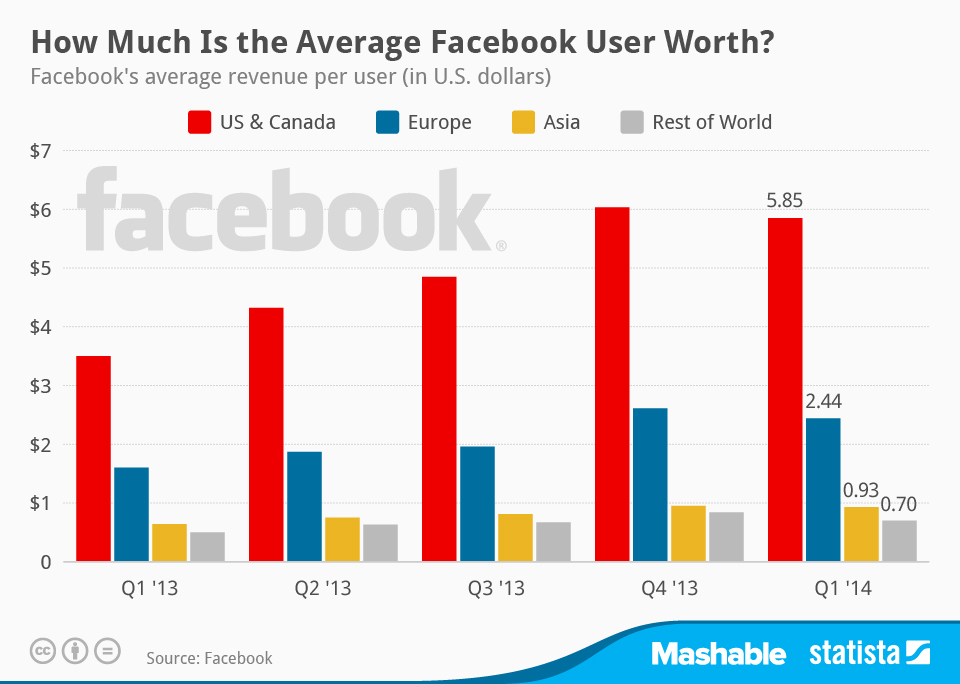 Infographic: How Much Is the Average Facebook User Worth   Statista