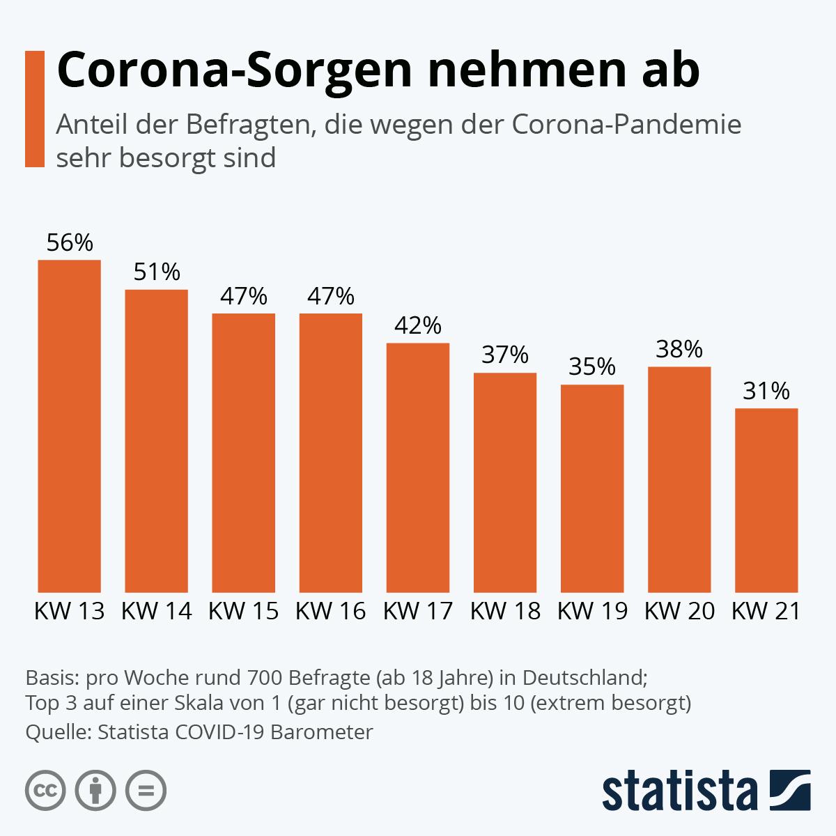 Infografik: Corona-Sorgen nehmen ab | Statista