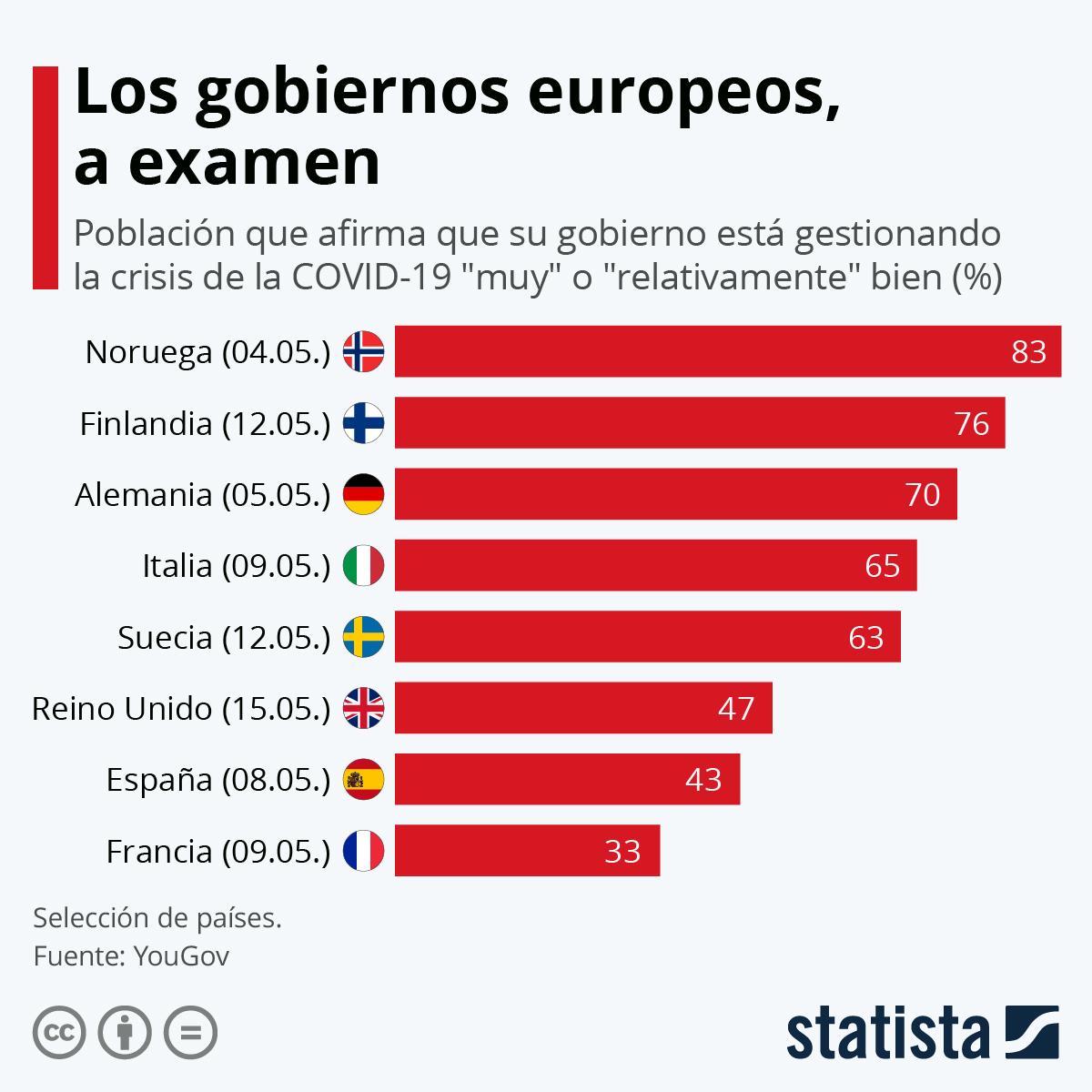 Infografía: Los gobiernos europeos, a examen | Statista