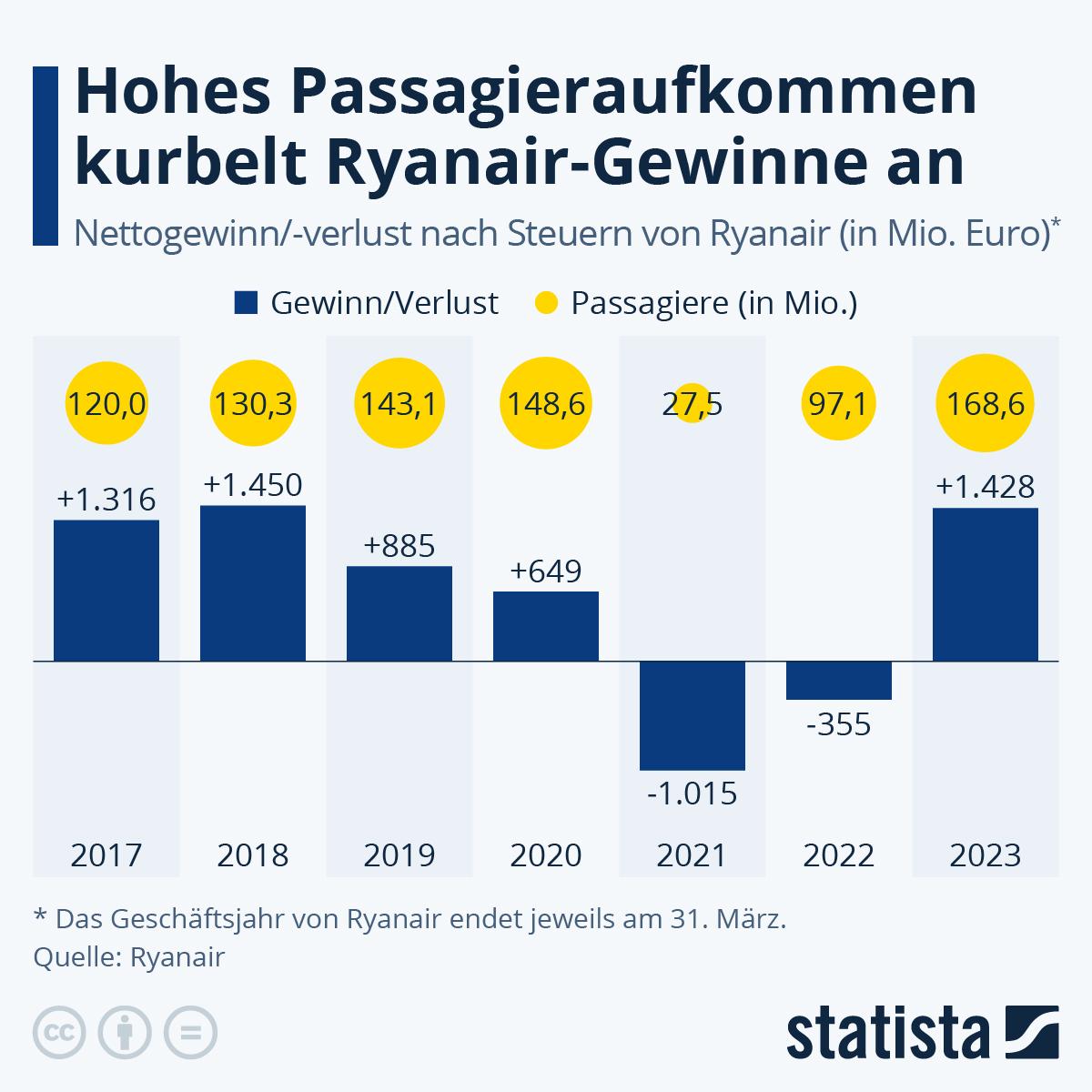 Infografik: Gewinn von Ryanair stürzt ab | Statista