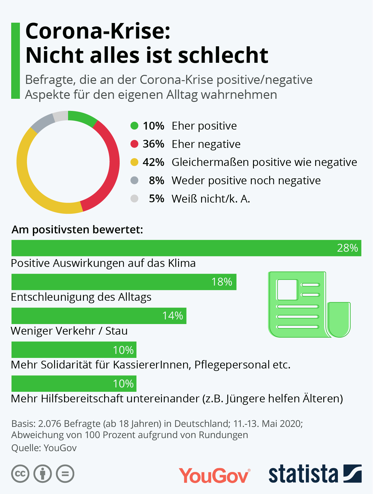 Infografik: Corona-Krise: Nicht alles ist schlecht | Statista