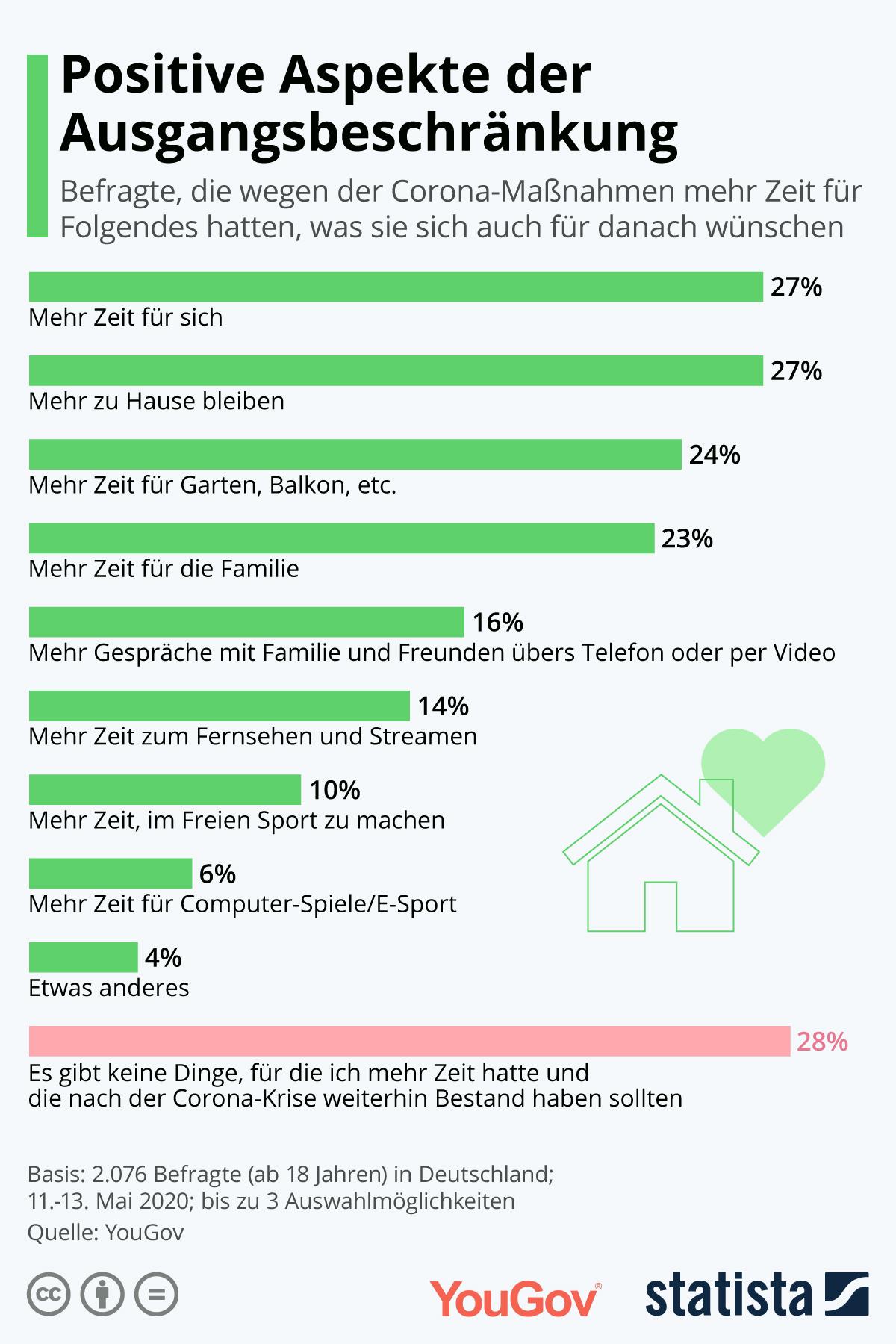 Infografik: Positive Aspekte der Ausgangsbeschränkung | Statista