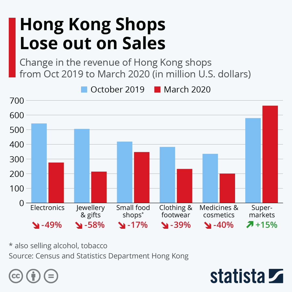 Infographic: Hong Kong Shops Lose out on Sales | Statista
