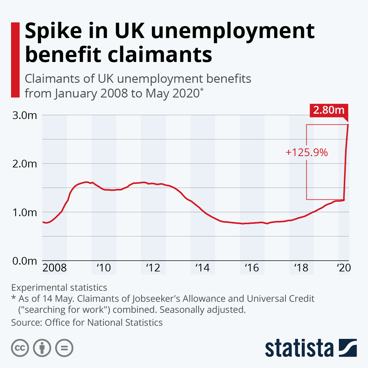 Infographic: Spike in UK unemployment benefit claimants | Statista