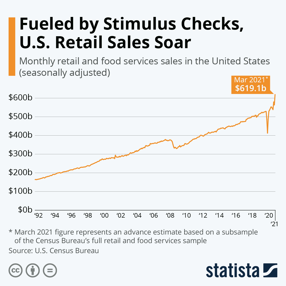 Infographic: Fueled by Stimulus Checks, U.S. Retail Sales Soar | Statista