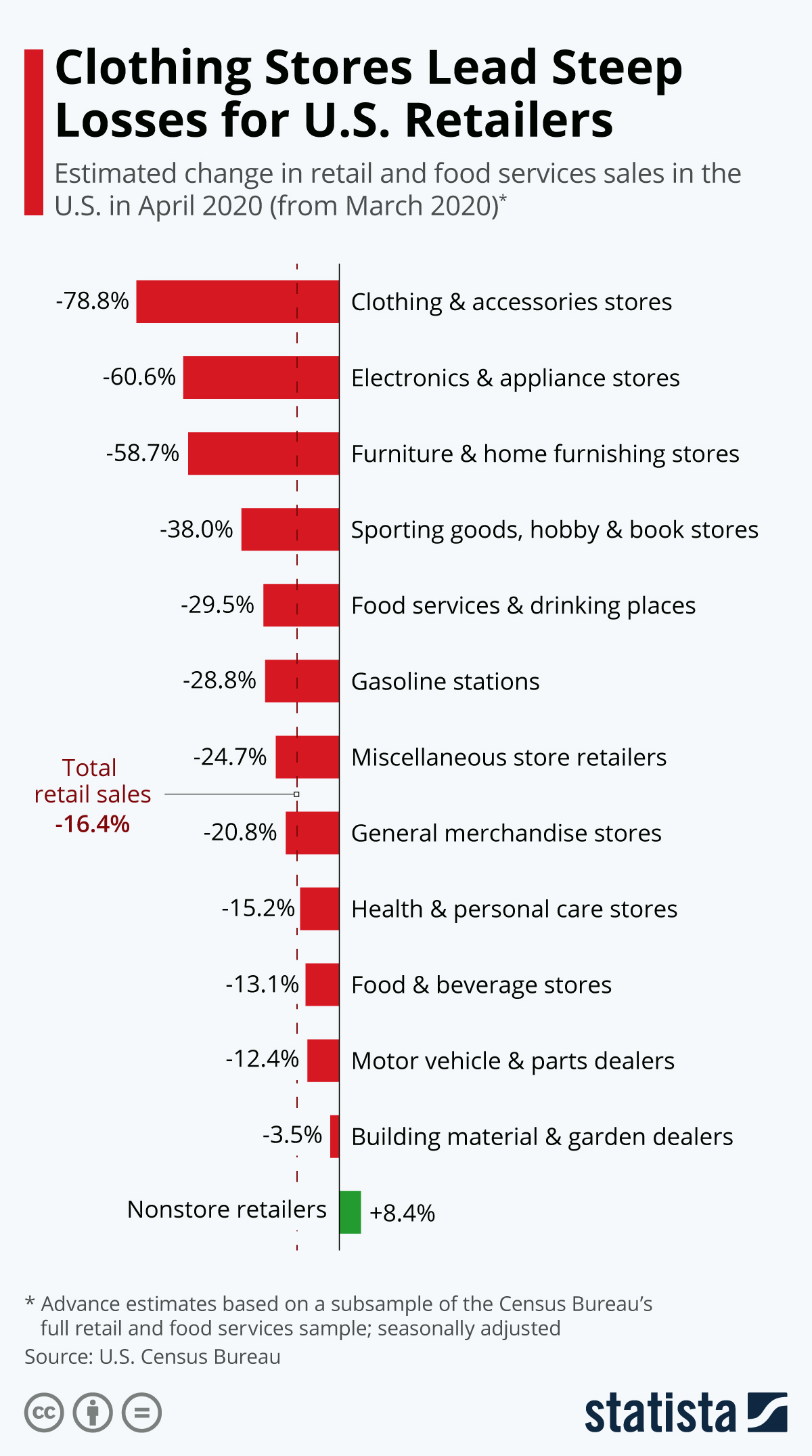 Infographic: Clothing Stores Lead Steep Losses for U.S. Retailers   Statista