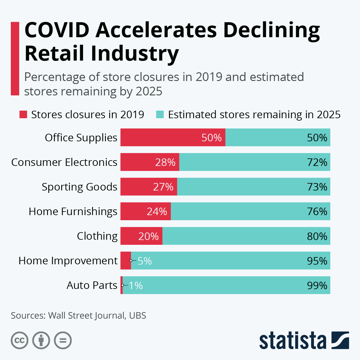 Infographic: COVID Accelerates Declining Retail Industry | Statista