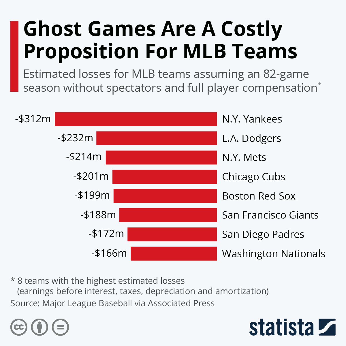 Infographic: Ghost Games Are A Costly Proposition For MLB Teams | Statista