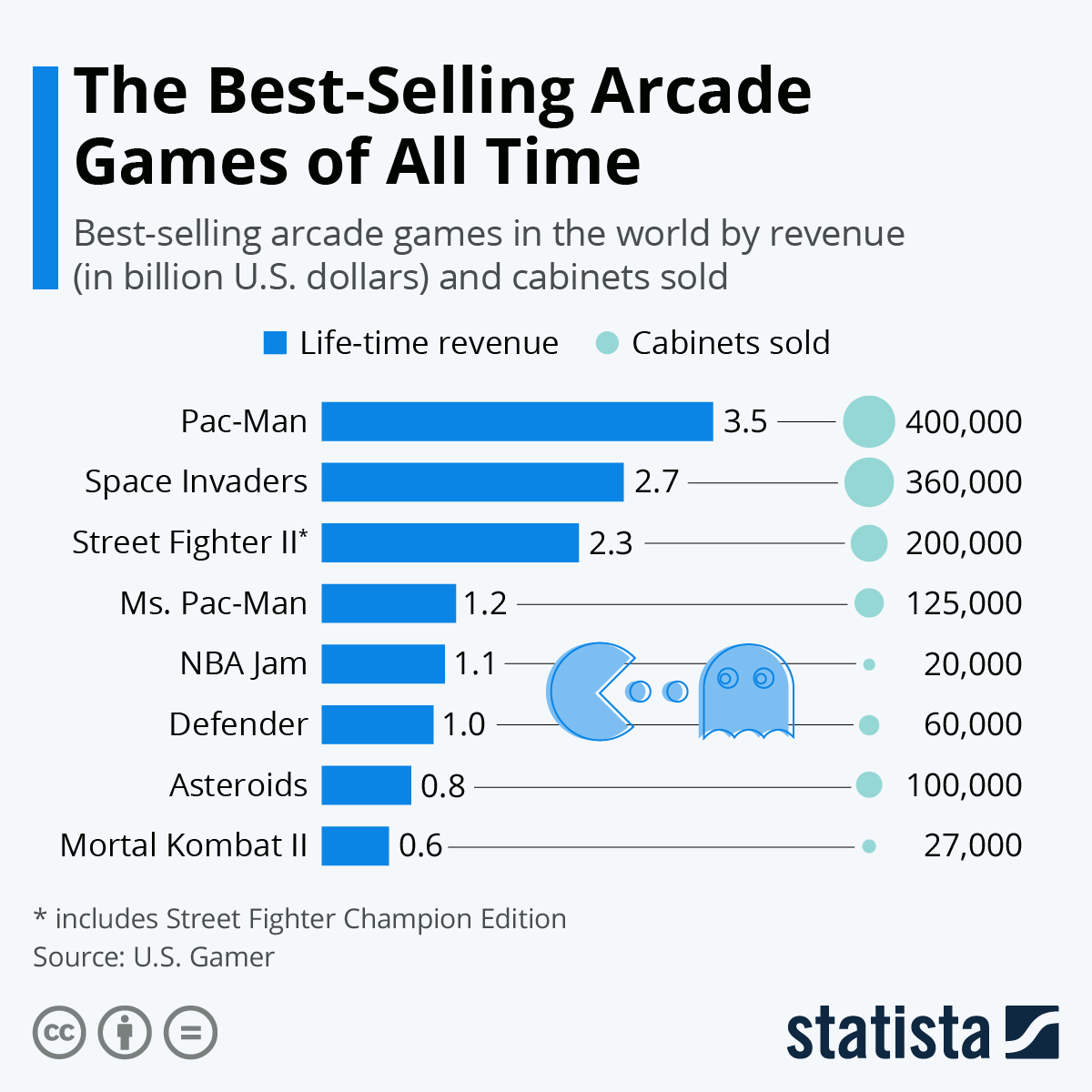 Infographic: Pac-Man is the Best-Selling Arcade Game of All Time | Statista