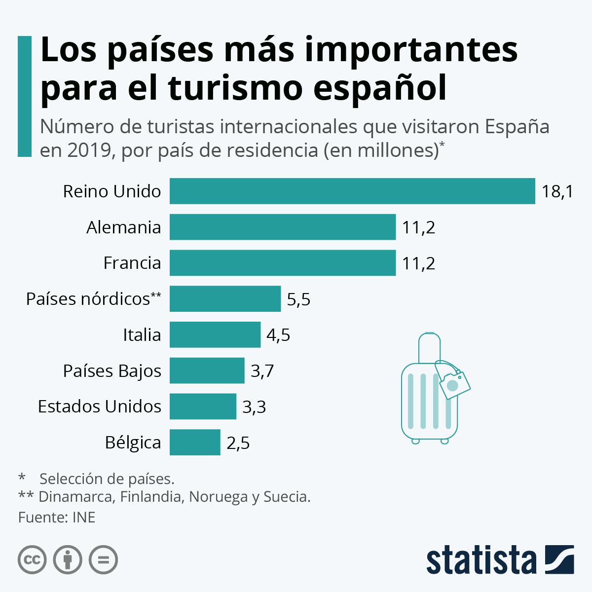 Infografía: Reino Unido, el país más importante para el turismo español | Statista