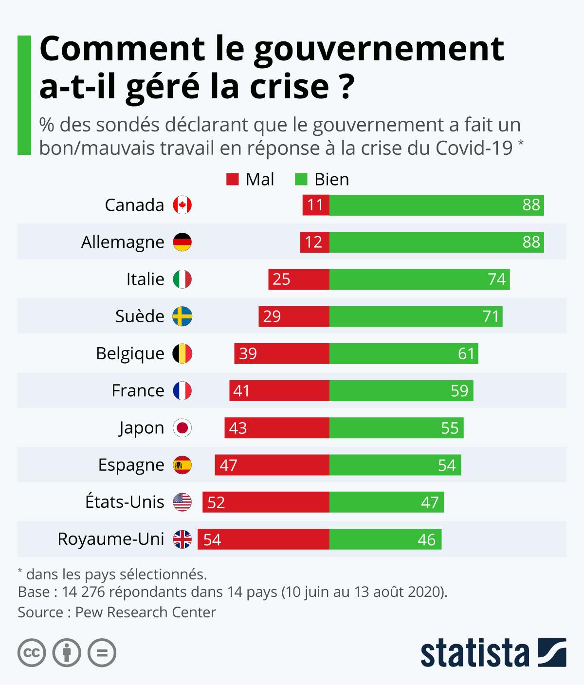 Infographie: Le gouvernement a-t-il bien géré la crise ? | Statista