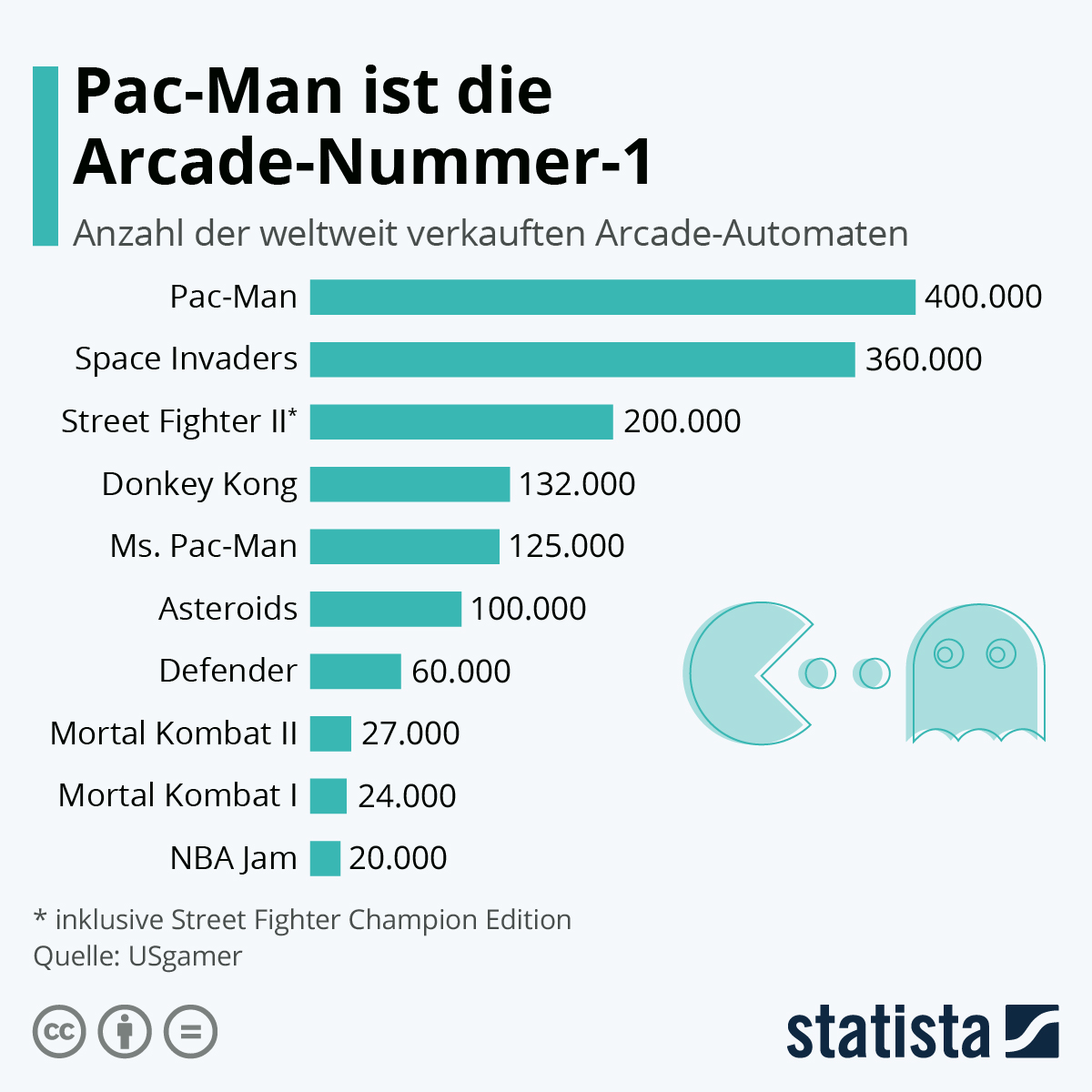 Infografik: Pac-Man ist die Arcade-Nummer-1 | Statista