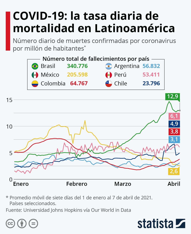 Infografía: Brasil supera las 30.000 muertes por coronavirus | Statista