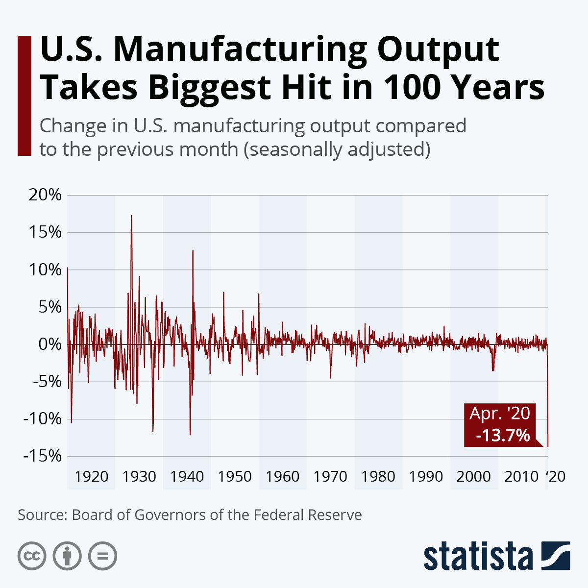 Infographic: U.S. Manufacturing Output Takes Biggest Hit in 100 Years | Statista