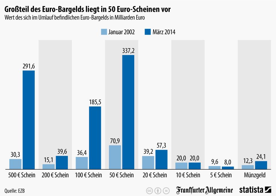 Infografik: Großteil des Euro-Bargelds liegt in 50 Euro-Scheinen vor   Statista
