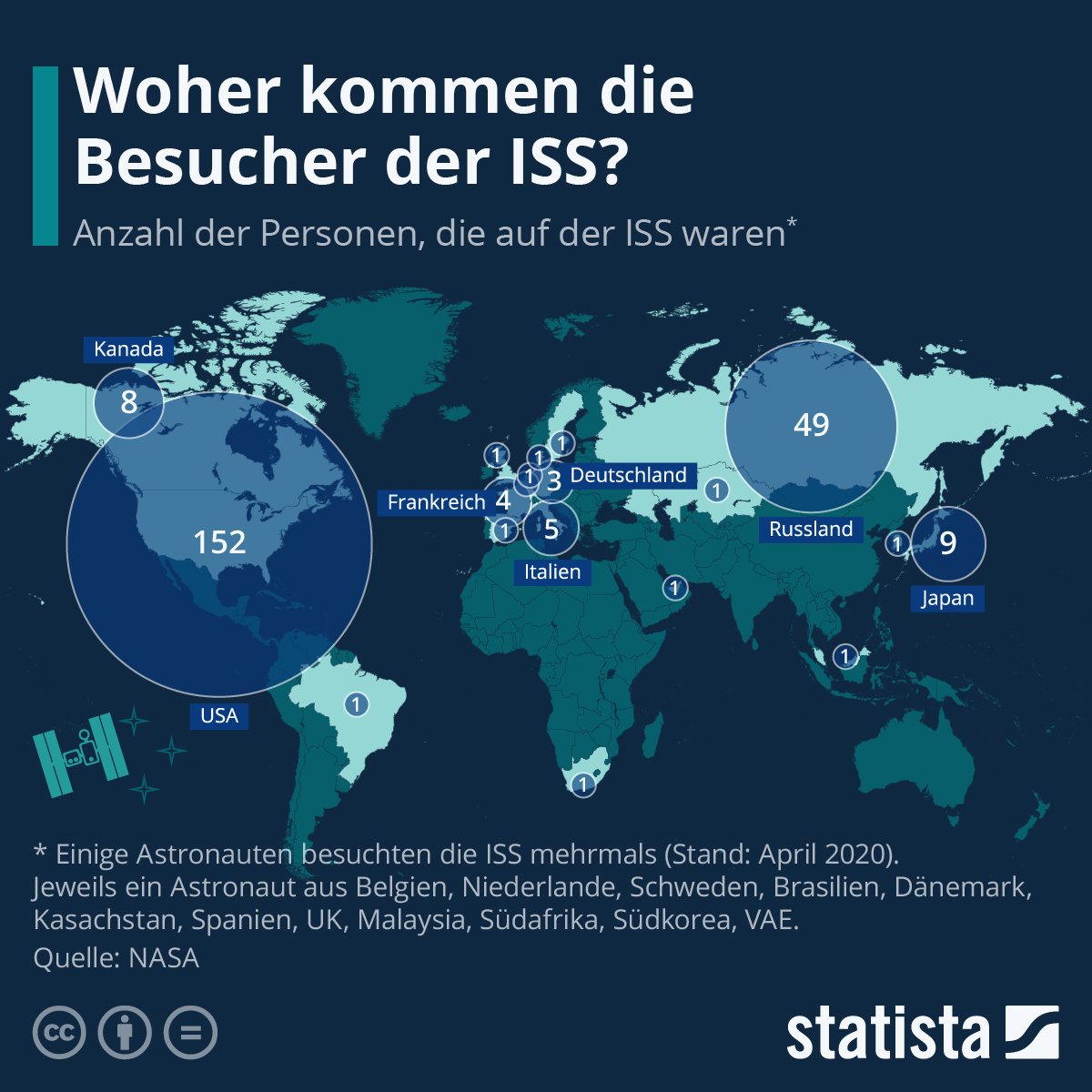 Infografik: Woher kommen die Besucher der ISS? | Statista