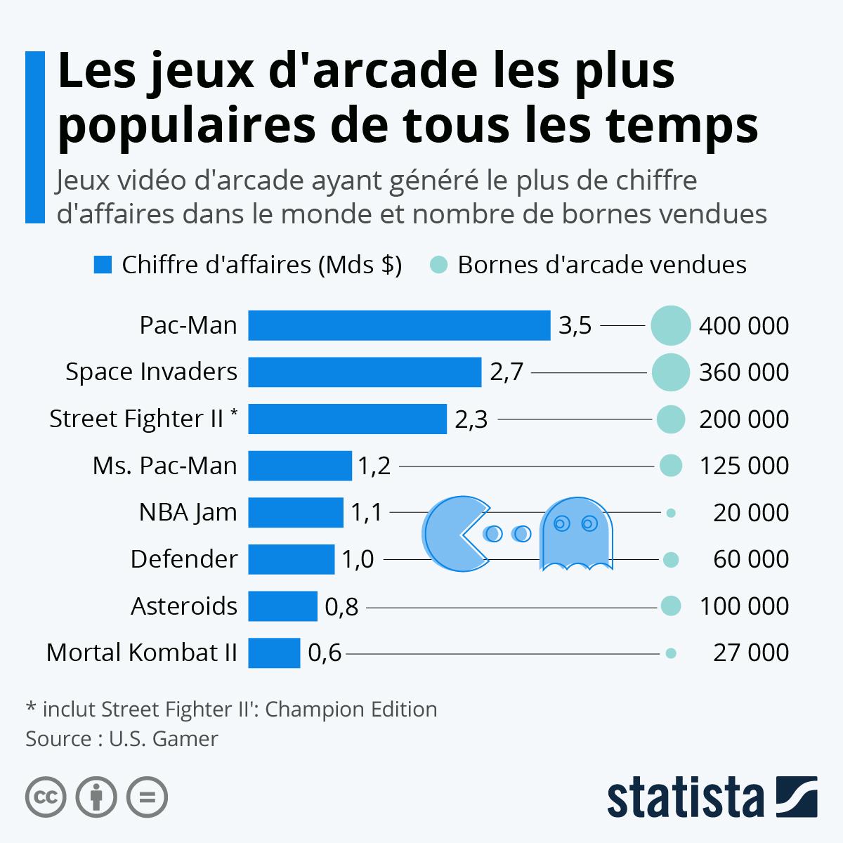 Infographie: Pac-Man, le jeu vidéo d'arcade le plus populaire de tous les temps | Statista