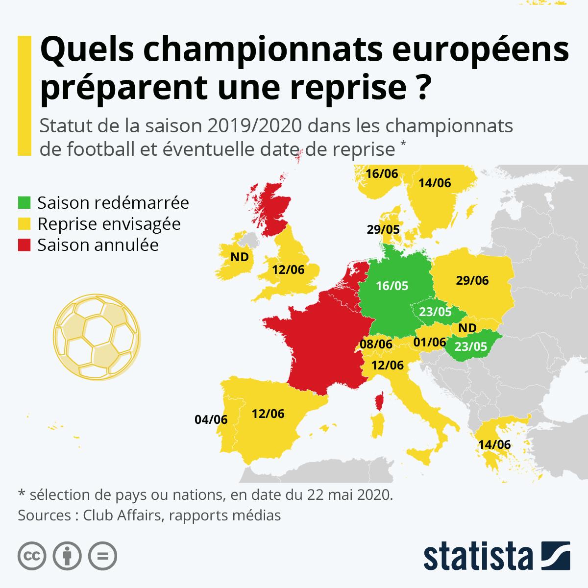 Infographie: Quels championnats européens préparent une reprise ? | Statista