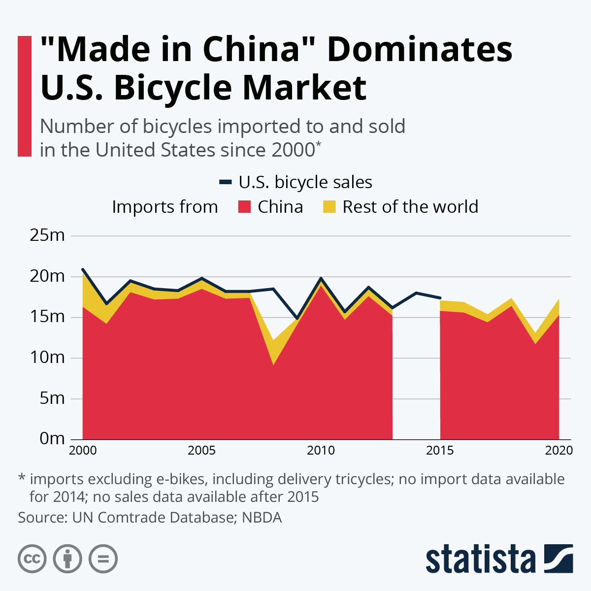 """Infographic: """"Made in China"""" Dominates U.S. Bicycle Market 