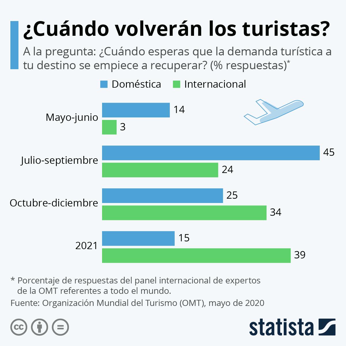 Infografía: ¿Cuándo volverán los turistas?   Statista