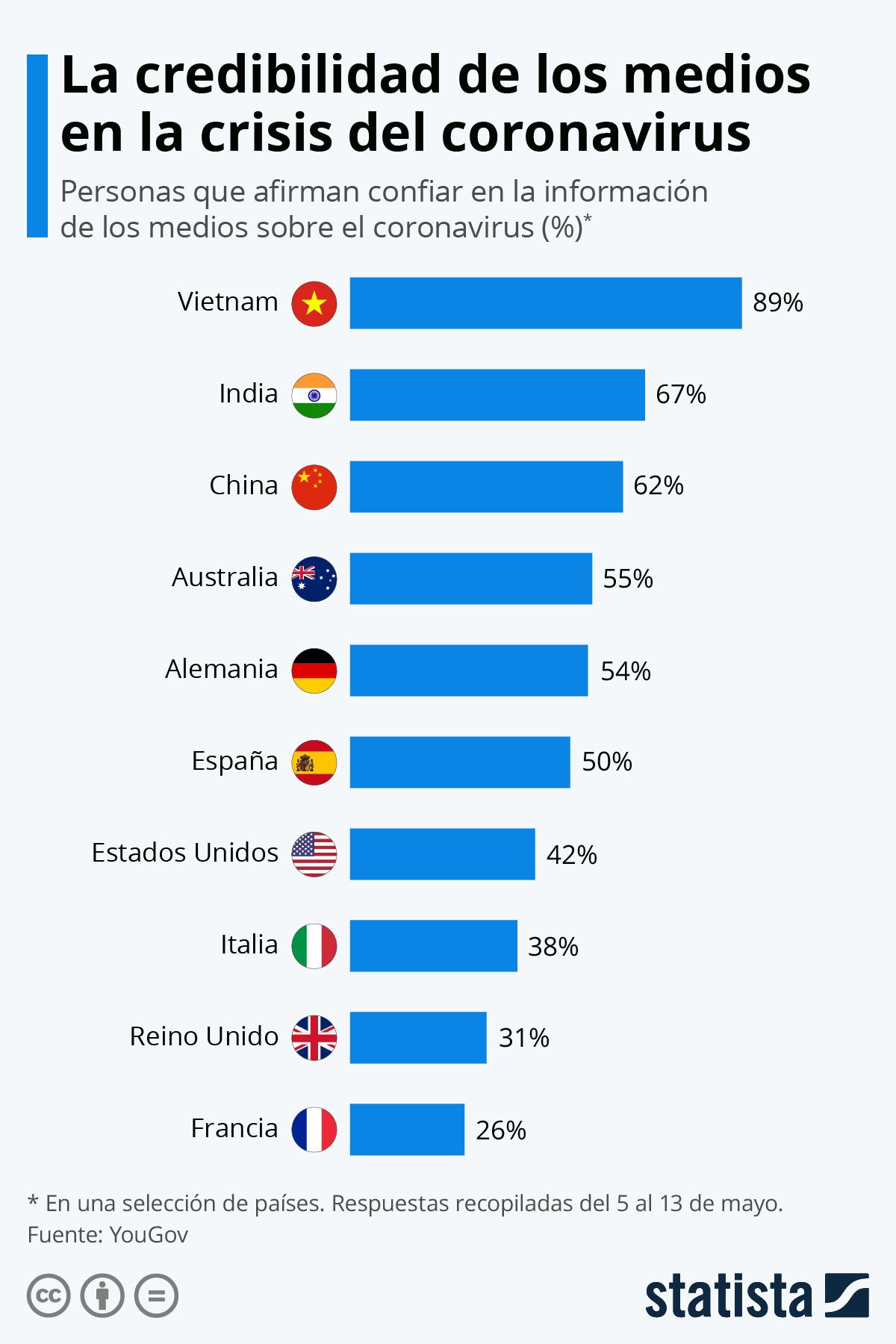 Infografía: La credibilidad de los medios en la crisis del coronavirus | Statista