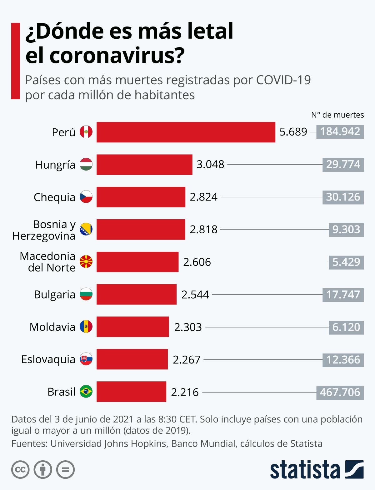 Infografía: Latinoamérica y Europa del Este, las regiones donde el coronavirus es más letal | Statista