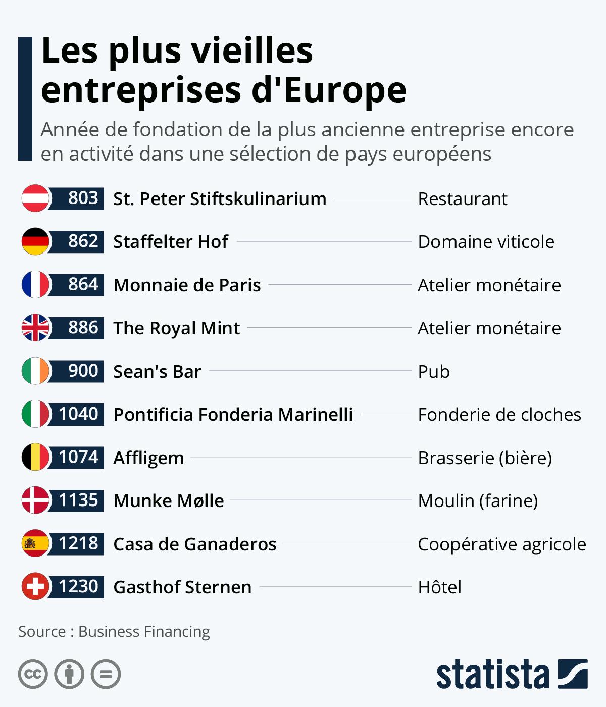 Infographie: Les plus vieilles entreprises d'Europe | Statista