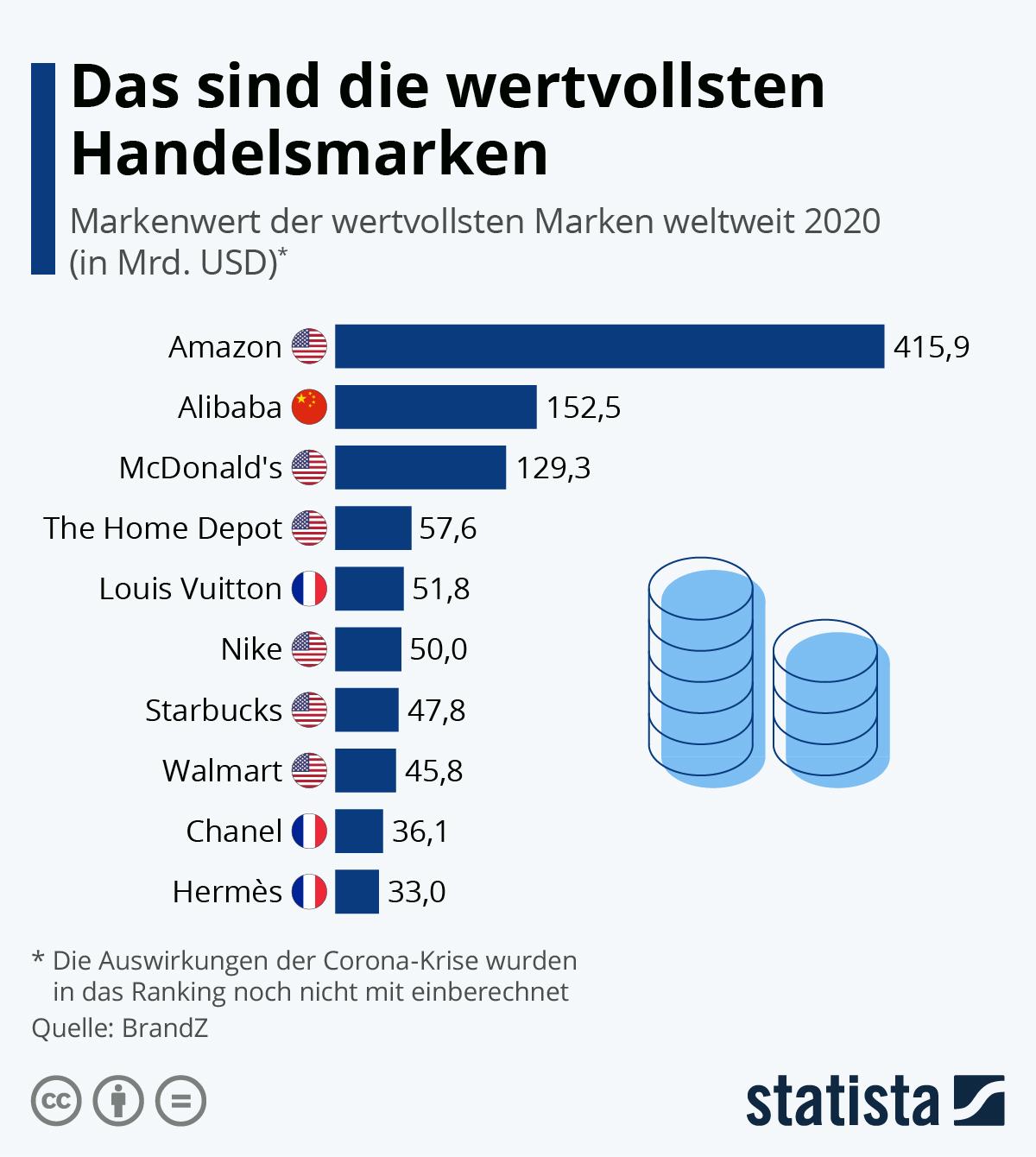 Infografik: Das sind die wertvollsten Handelsmarken | Statista